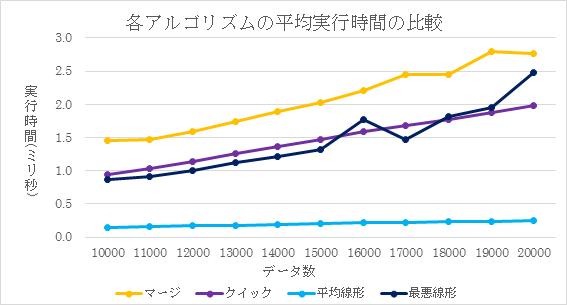平成28年度卒業研究紹介「中央値...